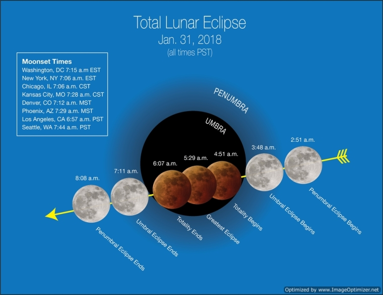 Lunar Eclipse from NASA with viewing times nasa image
